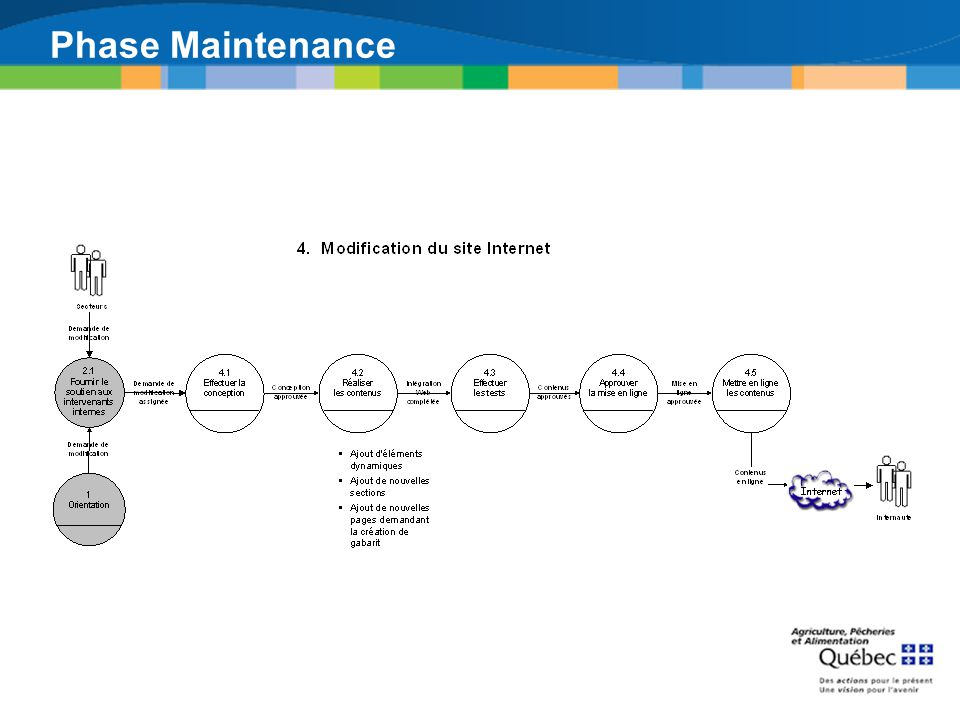 Phase Maintenance Modification du site Internet [4]